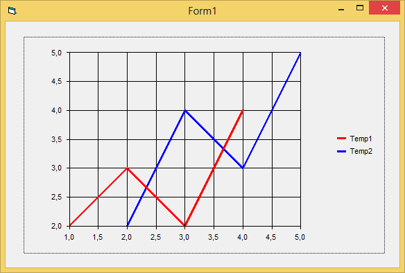 Drawing Lines Visual Basic : Simple line graph code using mschart in vb vbforums
